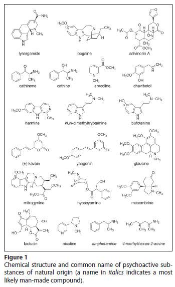 Saúde Pública - Psychoactive natural products: overview of recent
