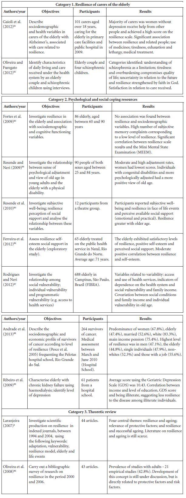 Scielo Saúde Pública Resilience In Aging Literature
