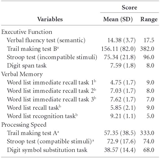Saúde Pública - Stress and Cognitive Reserve as independent factors
