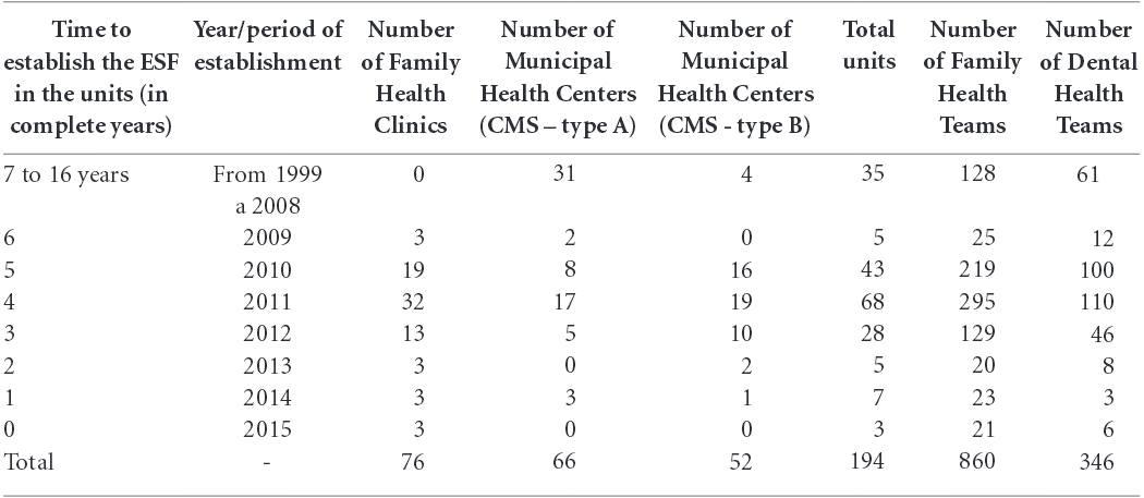 Source Municipal Secretary Of Health The City Rio De Janeiro May 2015 And CNES MS