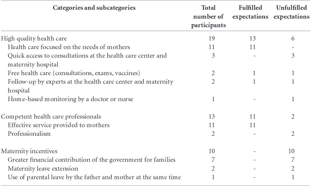 Table 1 Portuguese Womens Expectations Regarding Health Care During Motherhood