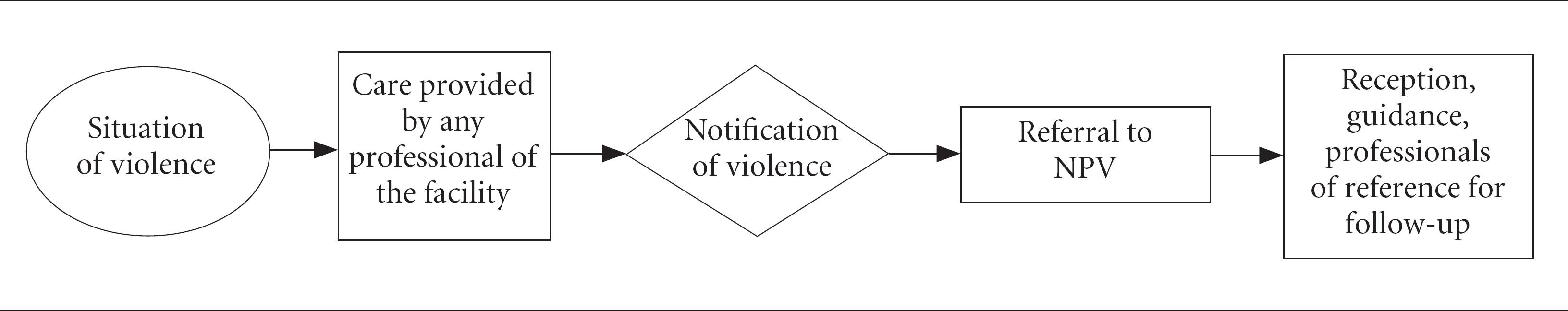 Sade pblica notificao da violncia infantil fluxos de ateno figure 2 synthesis flowchart of the flow of care to situations of violence from guiding documents biocorpaavc Image collections