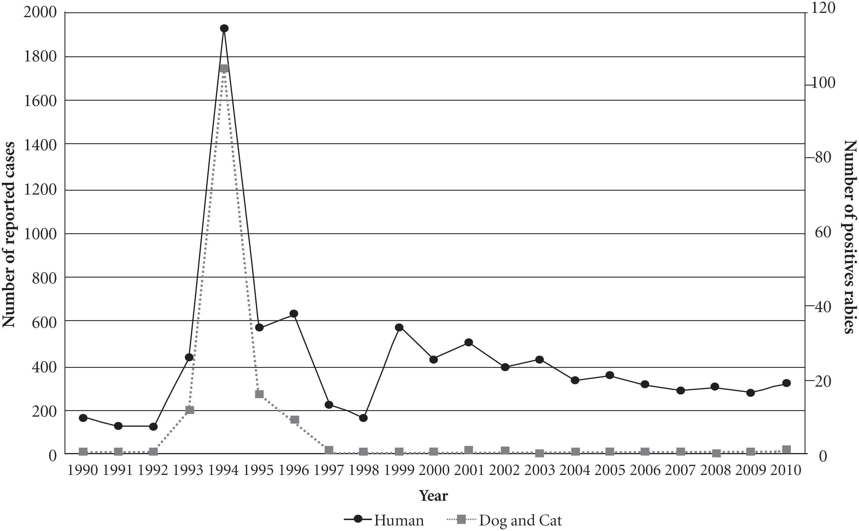 Saúde Pública - Human rabies post-exposure prophylaxis