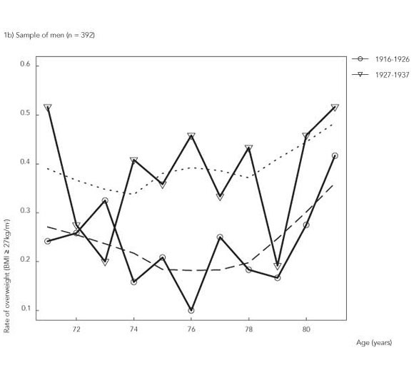 diabetes australia medida de cintura bmi