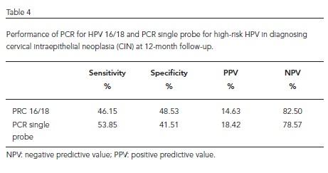hpv high risk by pcr)