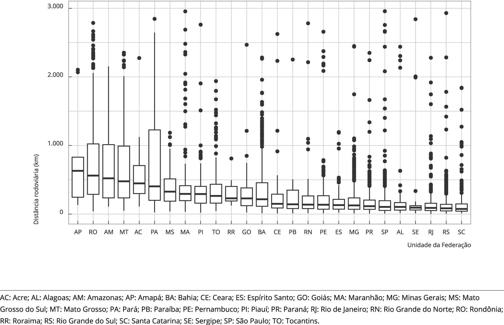 Saúde Pública - Estudo de análise de rede do fluxo de pacientes de
