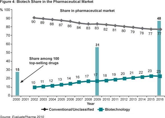 Saúde Pública - Global pharmaceutical development and access