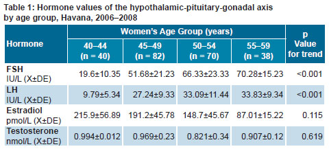In terms of menopausal stage, FSH and LH values began to increase in the  perimenopausal period (p = 0.003 and 0.000, respectively), while estradiol  levels ...