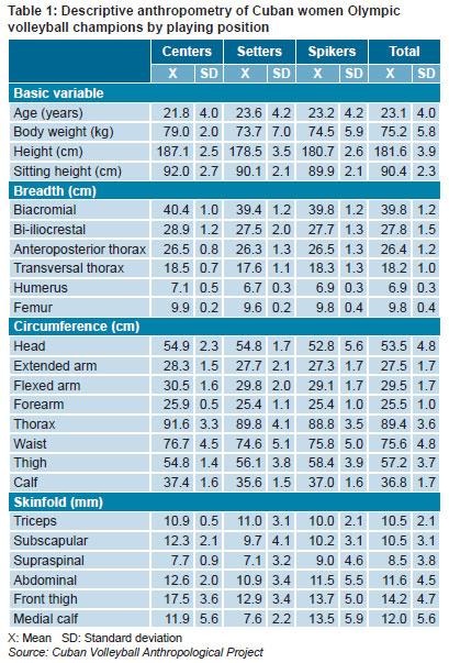 saúde pública kinanthropometric profile of cuban women olympic