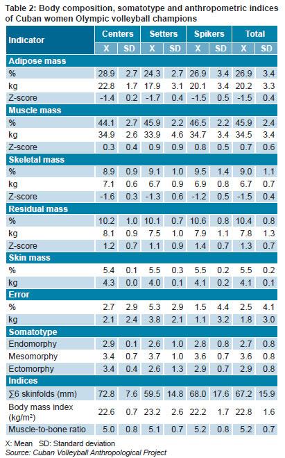 Sade Pblica Kinanthropometric Profile Of Cuban Women Olympic