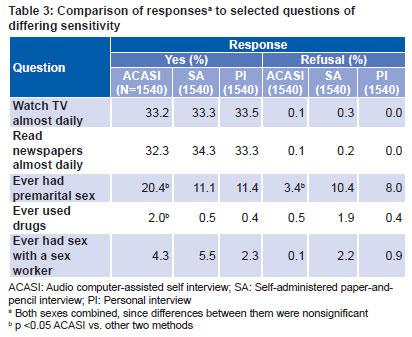Surveys on premarital sex in 2008