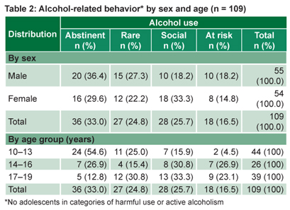 Saúde Pública Baseline Research For Action Adolescent Alcohol - Drinking age in mexico