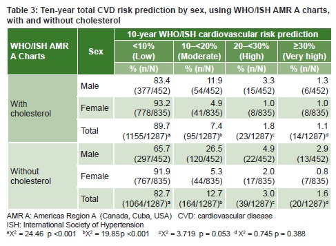 Concordance Was Found Between The Two Charts For 1134 88 1 Partints Without Information About Cholesterol Cvd Risk Overestimated In 136 10 6