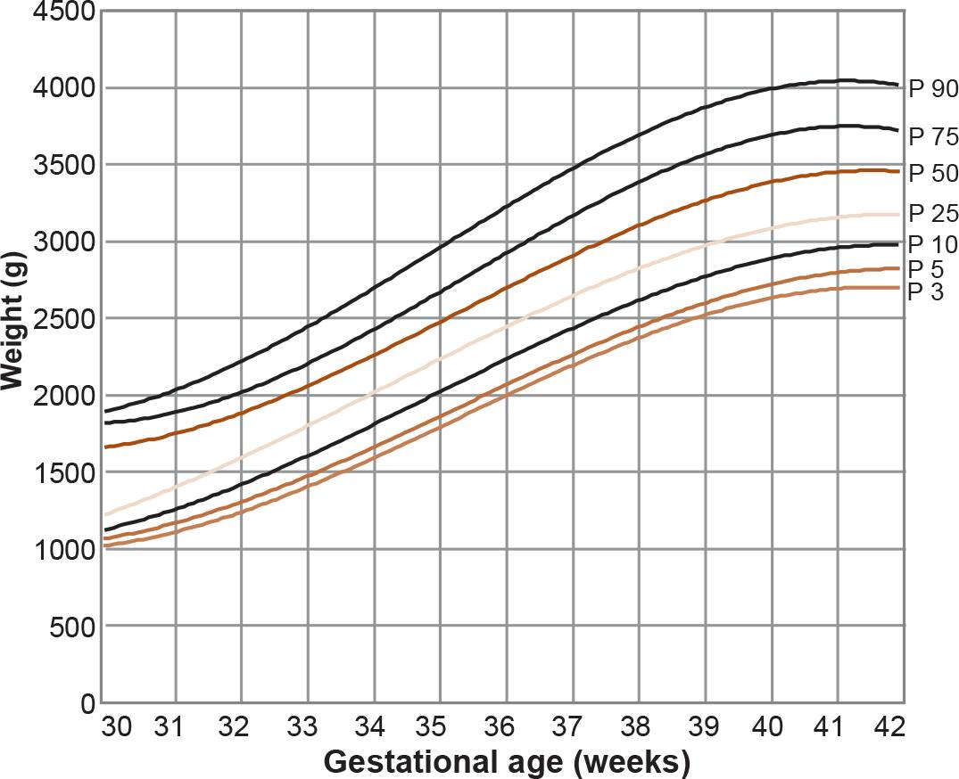 Sade pblica new references for neonatal weight by gestational figure 2 weight distribution in newborn boys by gestational age n 7993 nvjuhfo Choice Image