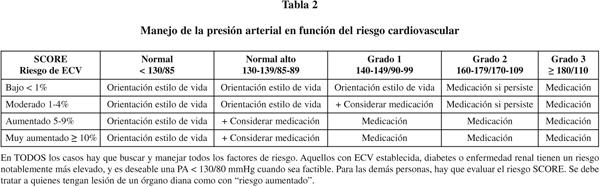 Código icd 10 para CHF con síntomas de hipertensión