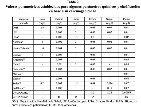 Sade pblica anlisis de la directiva europea 9883ce paradigma al igual que para los parmetros indicadores puede verse que para los parmetros qumicos seleccionados de manera general los valores lmite establecidos urtaz Image collections