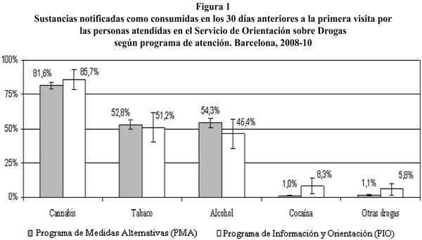 Scielo Saúde Pública Prevención Indicada Del Consumo