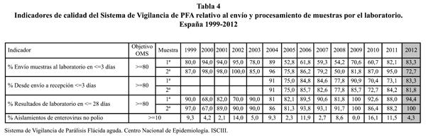 Paralisis Flacida Pediatria Pdf