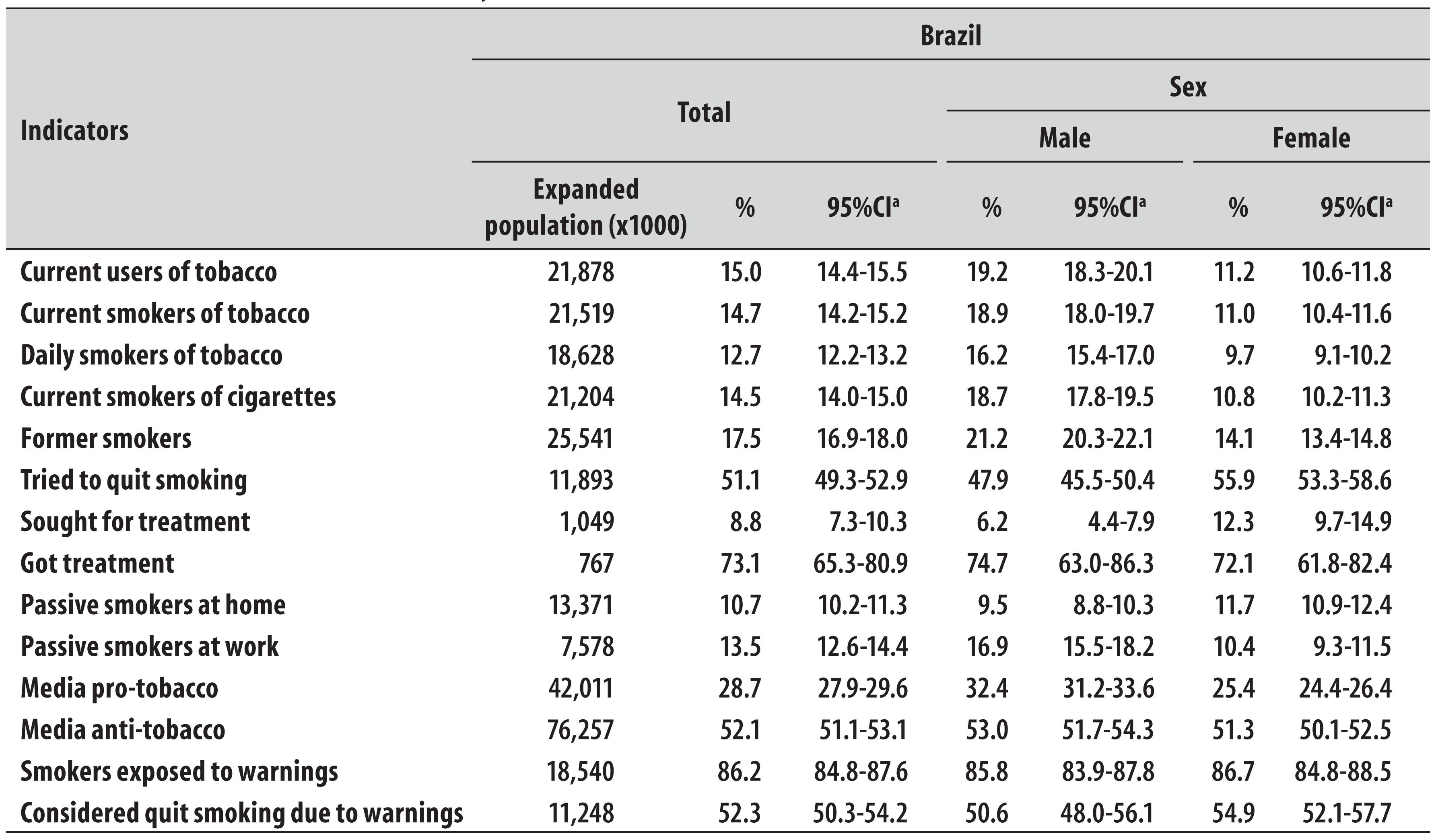 Table 1 Prevalence And Population Estimate In Absolute Numbers Of The Indicators Smoking According To Sex