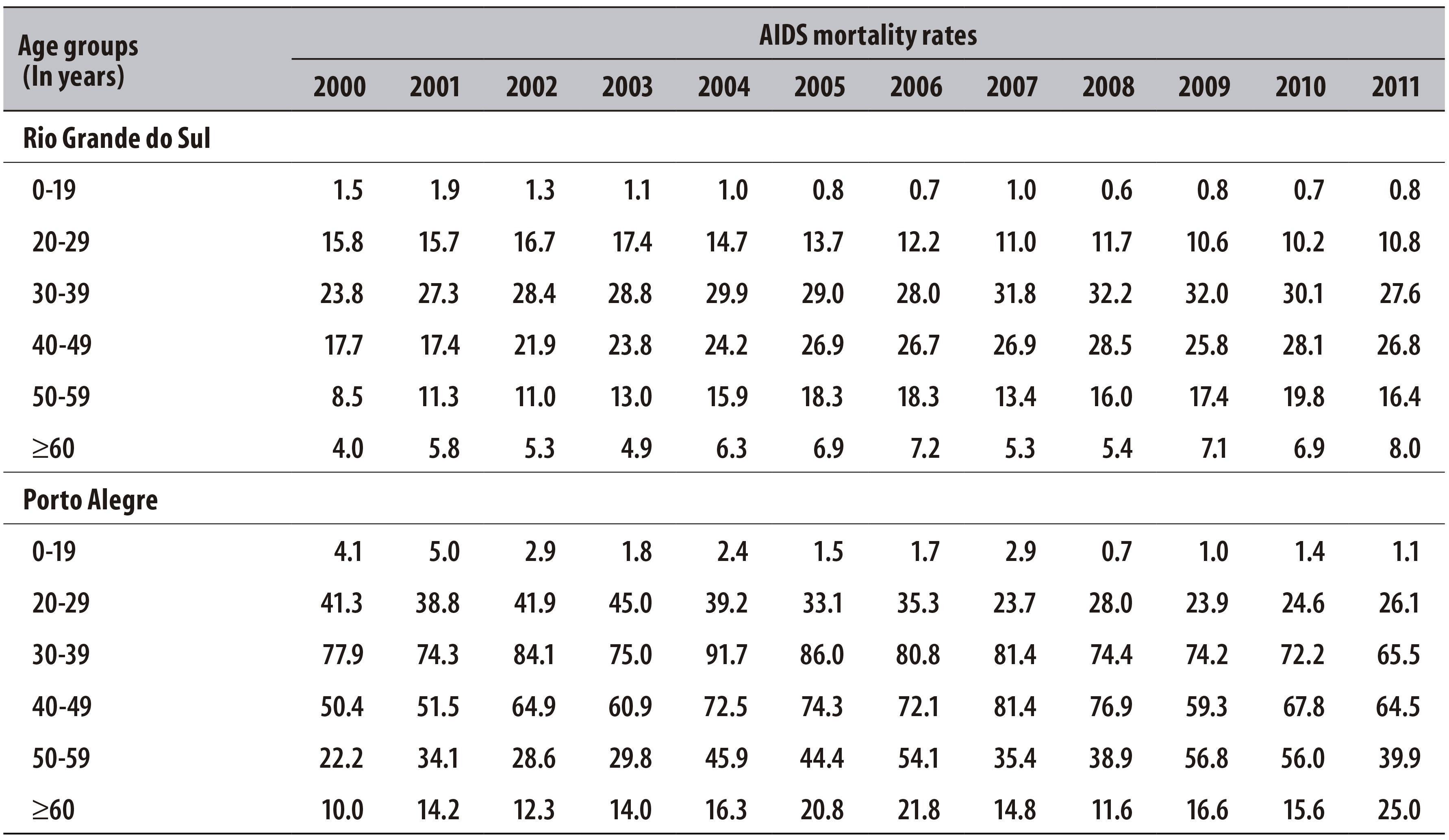 Saúde Pública - Tendência da mortalidade por aids segundo