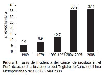 incidencia y mortalidad del cancer de prostata