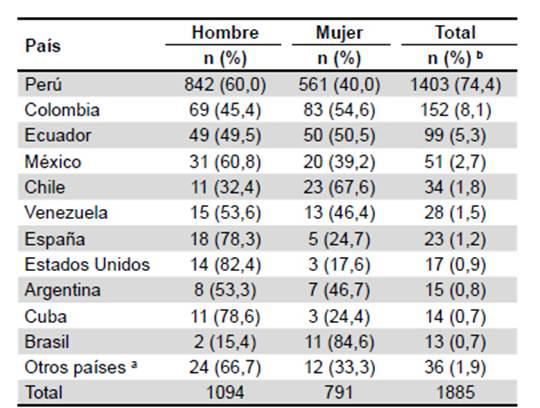 Scielo Saude Publica La Revista Peruana De Medicina Experimental Y Salud Publica Asume Con Propositos Renovados Sus Responsabilidades Para El 2019 La Revista Peruana De Medicina Experimental Y Salud Publica