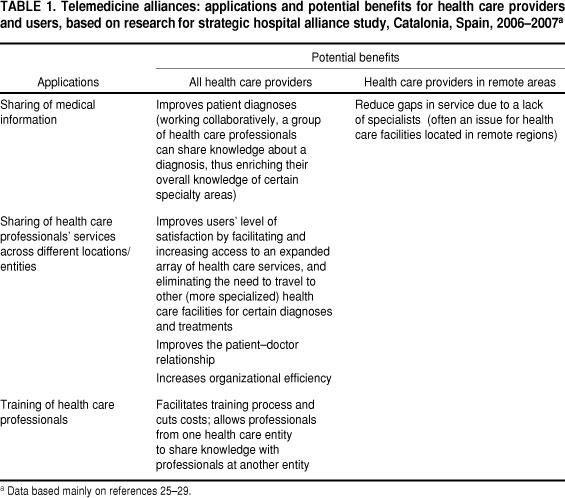 advantages of hospital