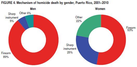 Saúde Pública - Geographic distribution of risk of death due