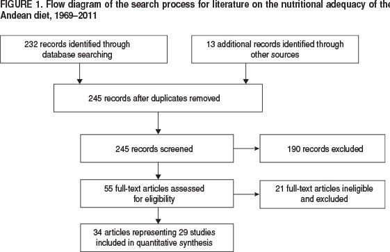 Sade Pblica A Systematic Review Of The Nutritional Adequacy Of