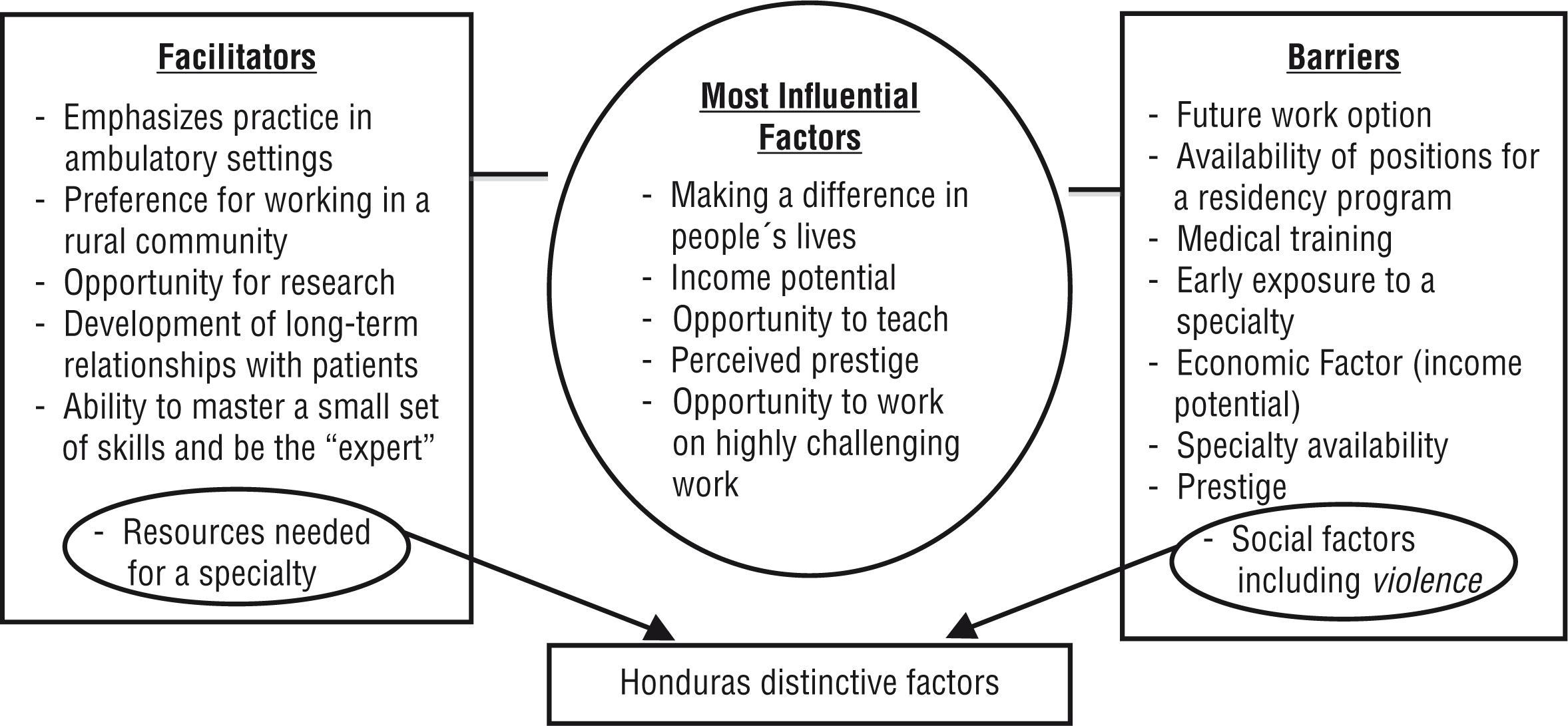Saúde Pública - Factors that influence career choice in primary ...