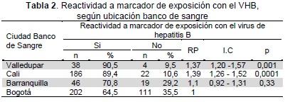 hepatitis b hbsag reactivo