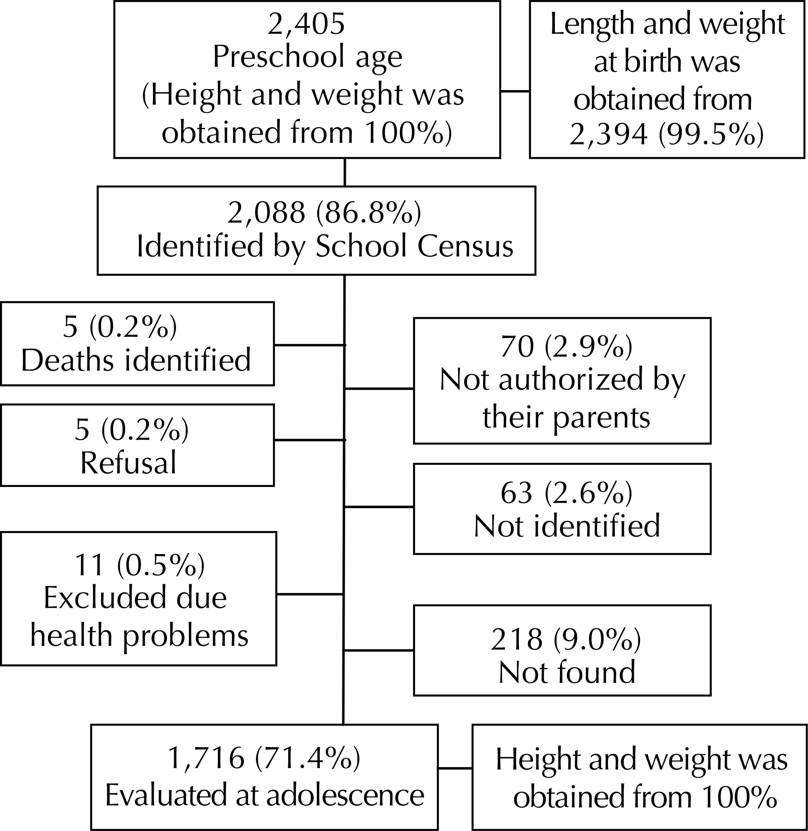 Sade pblica effect of the exposure to maternal smoking during figure 1 flow chart of study population geenschuldenfo Gallery