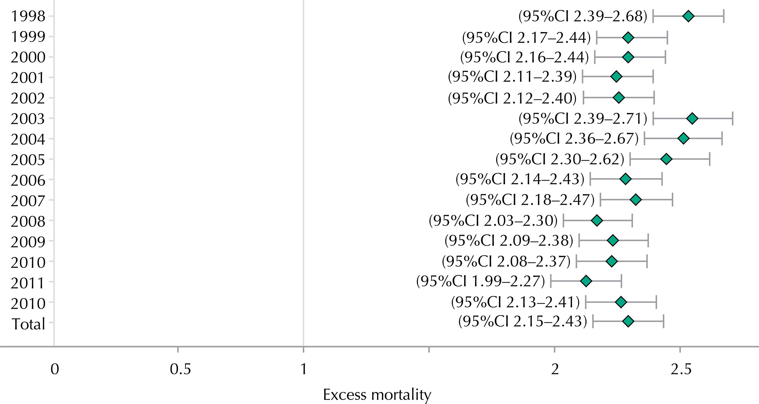 Saúde Pública - Mortality in traffic accidents with older adults on