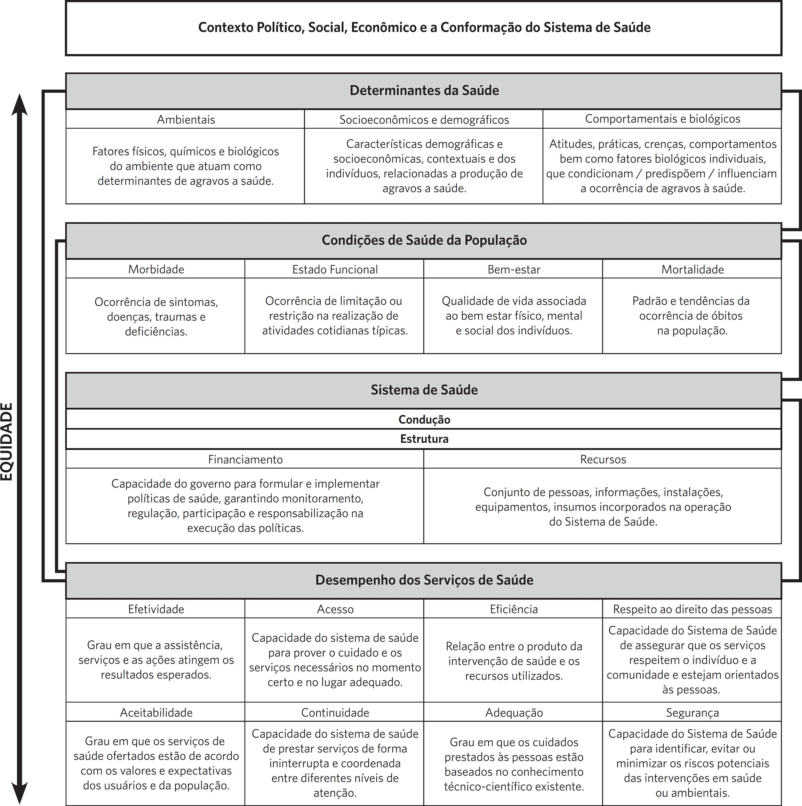 c12d7c45d Figura 1 Matriz de Dimensões da Avaliação de Desempenho do Sistema de Saúde