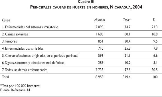 Scielo Saúde Pública Sistema De Salud De Nicaragua
